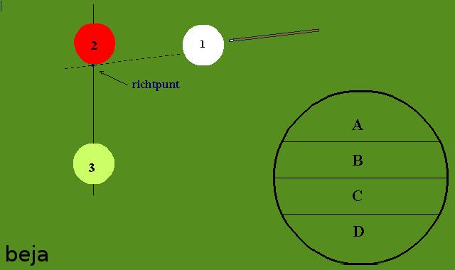 Trekstoot - Het bepalen van het juiste richtpunt (zonder zijeffect)