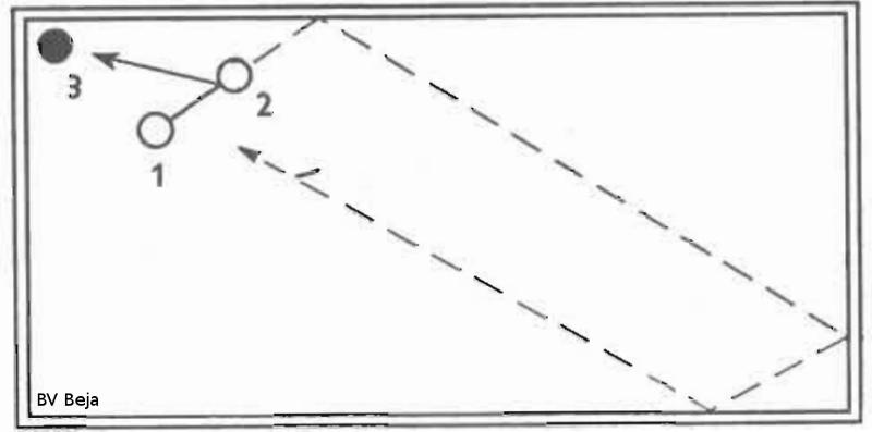 Figuur 27: Geamortiseerde trekstoot. Bal 2 bijna vol, bal 1 iets onder het hart