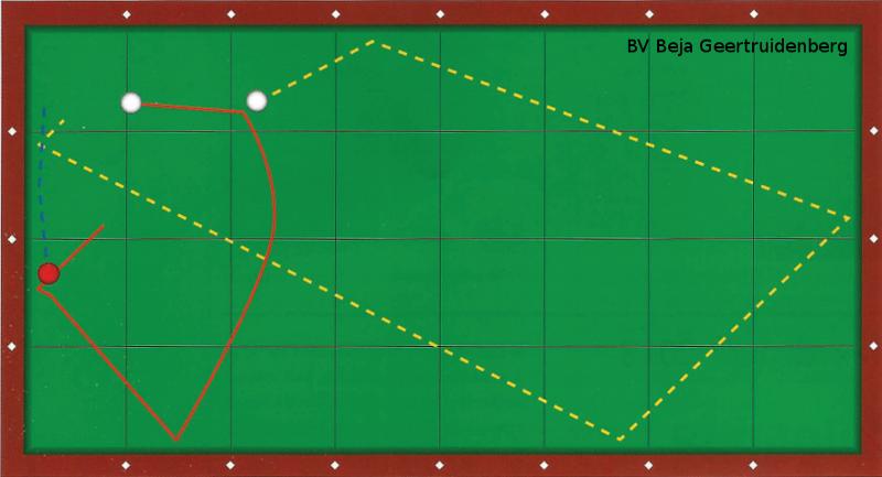 Stootbeeld 1: Speel zonder zijeffect, zeer diep en raak bal twee half. Een heel mooie oefenstoot op nieuw laken!