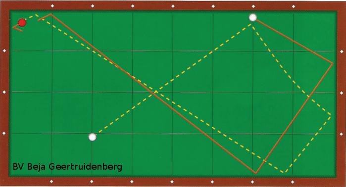Figuur 1 is een klassiek voorbeeld van een stootbeeld dat door de vaste ligging van bal 2 als zeer moeilijk wordt ervaren. Toch is de oplossing verrassend eenvoudig! Speel een pomeransdikte boven het hart en richt op 'halve bal'. Met weinig effect rechts is het zelfs een prachtige verzamelstoot. Bovendien blijkt de ligging van de speelbal en/of de aanspeelbal niet eens van veel invloed. Zie figuur 2.